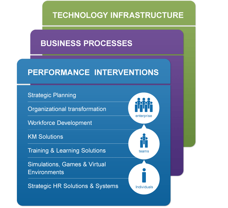Performance Acceleration infographic. Box with performance interventions header, list underneath including strategic planning, organizational transformation, workforce development, KM solutions, training & learning solutions, simulations, games & virtual environments, and strategic hr solutions and systems. Box behind the first box with business processes heading and another box behind with technology infrastructure heading